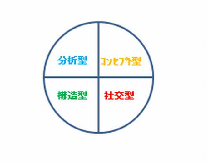 EGプロファイル4タイプ図